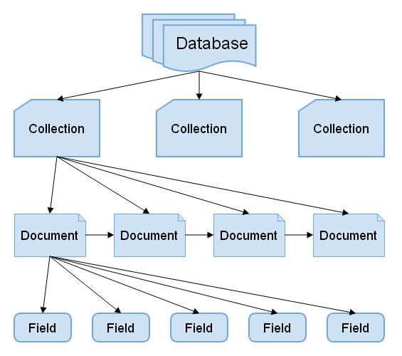 Схема MongoDB